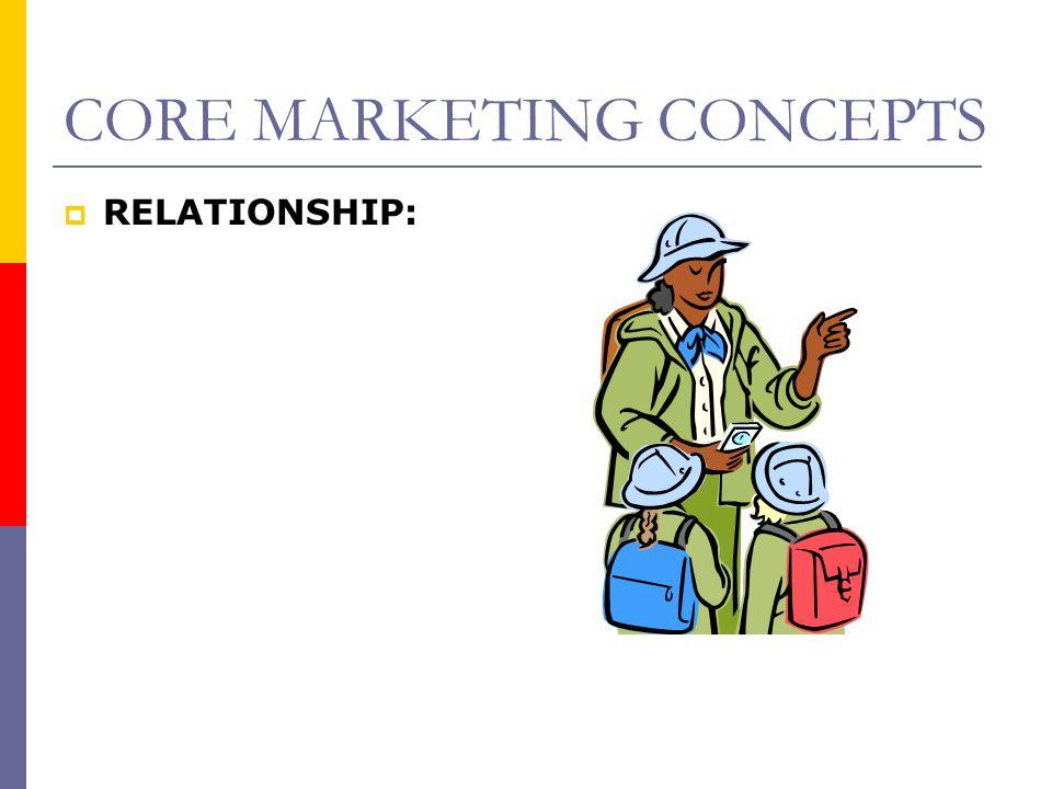 CORE MARKETING CONCEPTS  RELATIONSHIP: