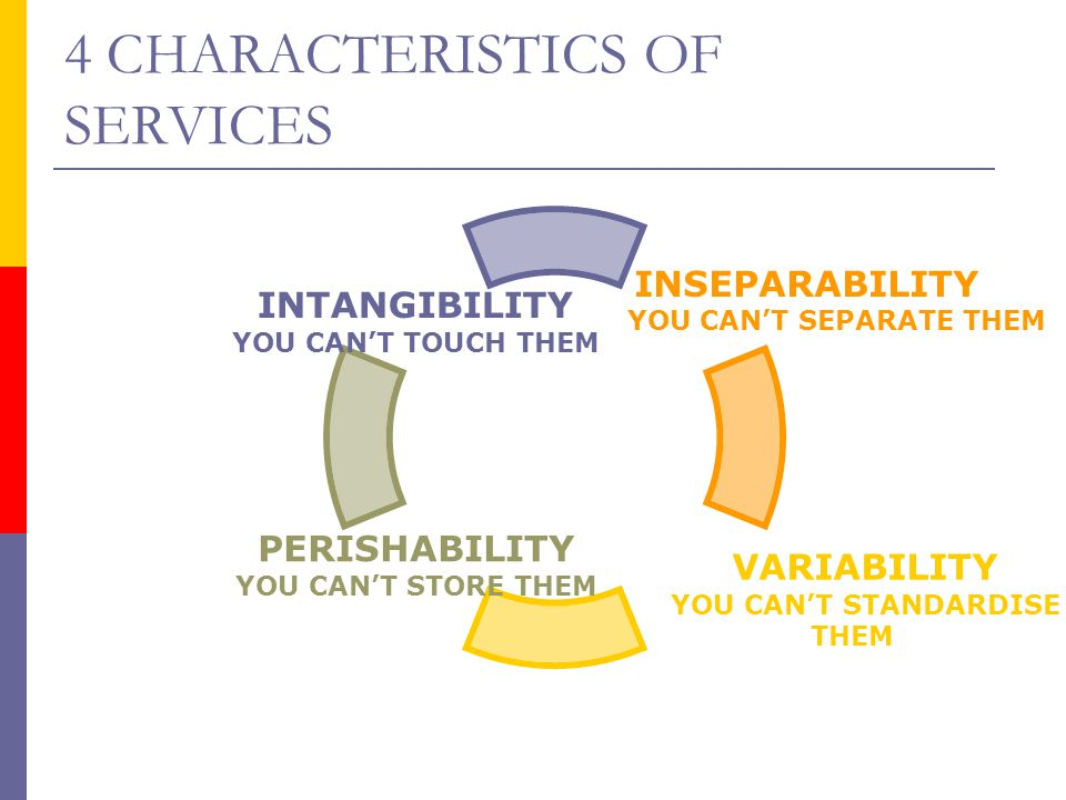 4 CHARACTERISTICS OF SERVICES INSEPARABILITY YOU CAN'T SEPARATE THEM VARIABILITY YOU CAN'T STANDARDISE THEM PERISHABILITY YOU CAN'T STORE THEM INTANGI