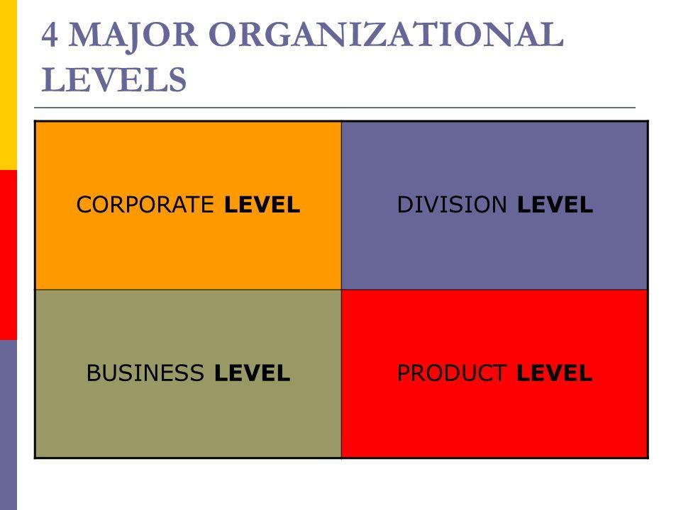 4 MAJOR ORGANIZATIONAL LEVELS CORPORATE LEVELDIVISION LEVEL BUSINESS LEVELPRODUCT LEVEL