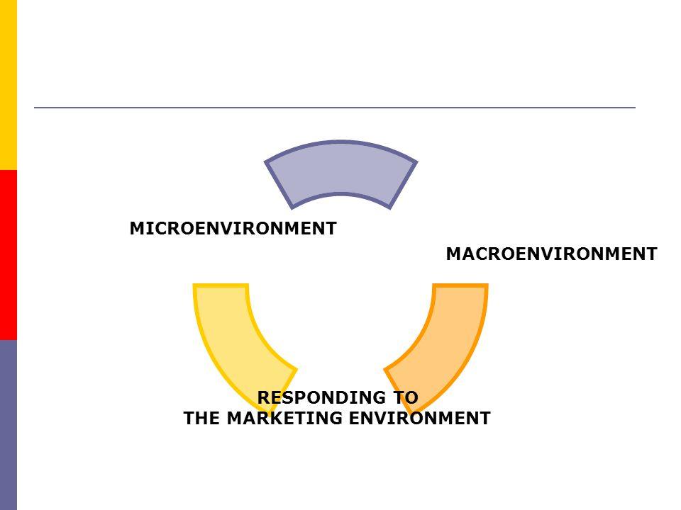 RESPONDING TO THE MARKETING ENVIRONMENT MICROENVIRONMENT MACROENVIRONMENT