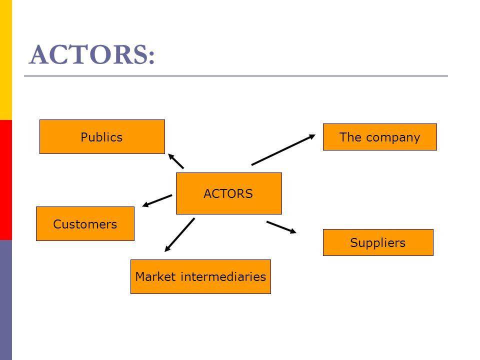 ACTORS: ACTORS The company Suppliers Market intermediaries Customers Publics