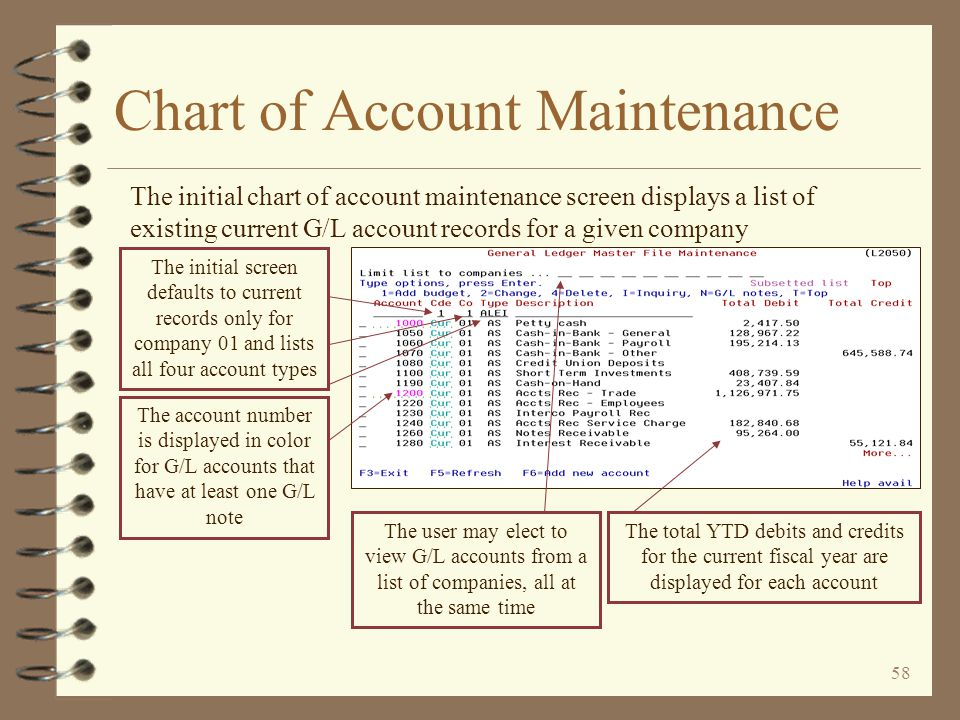57 Chart of Account Maintenance 4 A work with approach for maintaining the G/L chart of accounts 4 Existing G/L accounts are displayed in a list format 4 The user may add new G/L accounts 4 The user may work with existing current or budget records 4 The user may view existing history records