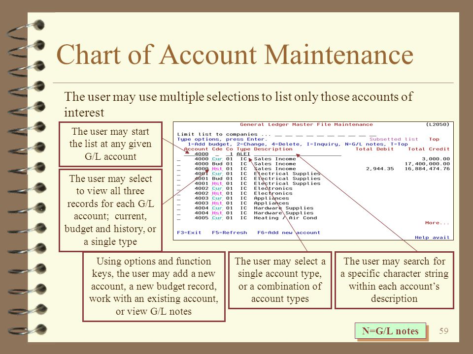 58 Chart of Account Maintenance The initial chart of account maintenance screen displays a list of existing current G/L account records for a given company The initial screen defaults to current records only for company 01 and lists all four account types The account number is displayed in color for G/L accounts that have at least one G/L note The total YTD debits and credits for the current fiscal year are displayed for each account The user may elect to view G/L accounts from a list of companies, all at the same time