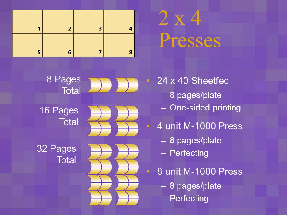 2 x 6 Presses 8 unit M-3000 Press –12 pages/plate –Perfecting 4 unit M-3000 Press –12 pages/plate –Perfecting 24 Pages Total 48 Pages Total