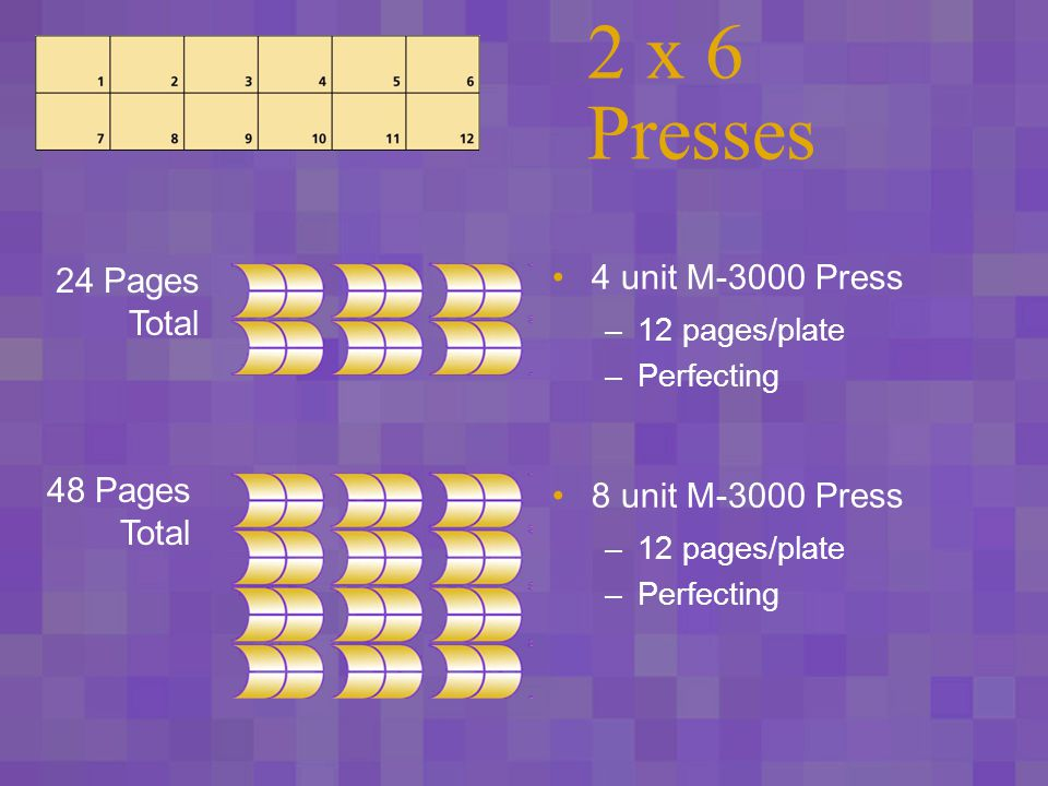 4 x 6 Presses 4 unit M-4000 Press –24 pages/plate –Perfecting 48 Pages Total