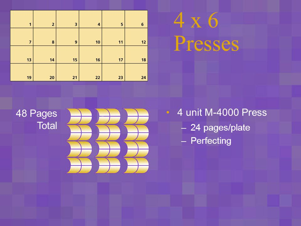 6 x 8 Presses 8 unit 96 Gravure Press –48 pages/cylinder –1 web –Perfecting 96 Pages Total