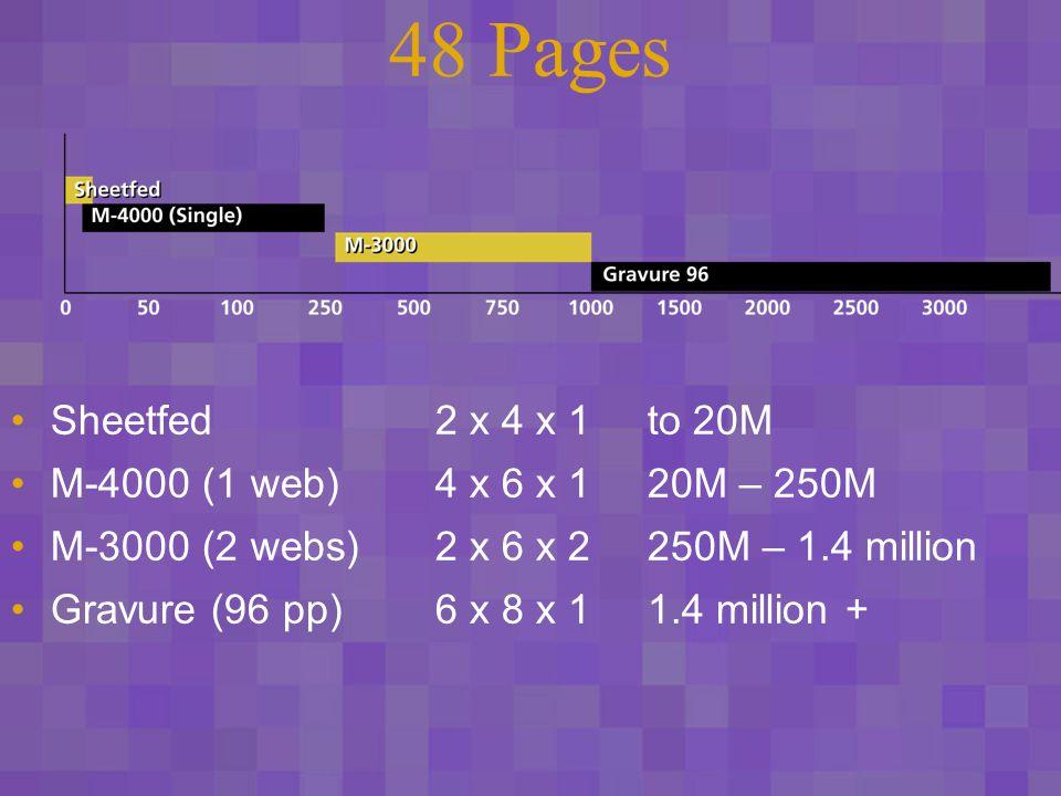 48 Pages Sheetfed2 x 4 x 1to 20M M-4000 (1 web)4 x 6 x 120M – 250M M-3000 (2 webs)2 x 6 x 2250M – 1.4 million Gravure (96 pp)6 x 8 x 11.4 million +