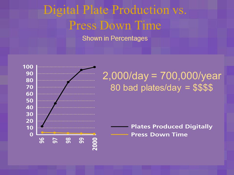 The Digitization of Prepress Computer-to-Plate Advantages 20 – 20 – 20 20 percent reduction of cycle time per year, per year, per year Every monthly produced like a weekly; every weekly produced like a daily.