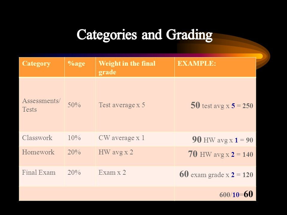 Category%ageWeight in the final grade EXAMPLE: Assessments/ Tests 50%Test average x 5 50 test avg x 5 = 250 Classwork10%CW average x 1 90 HW avg x 1 = 90 Homework20%HW avg x 2 70 HW avg x 2 = 140 Final Exam20%Exam x 2 60 exam grade x 2 = 120 600/10= 60