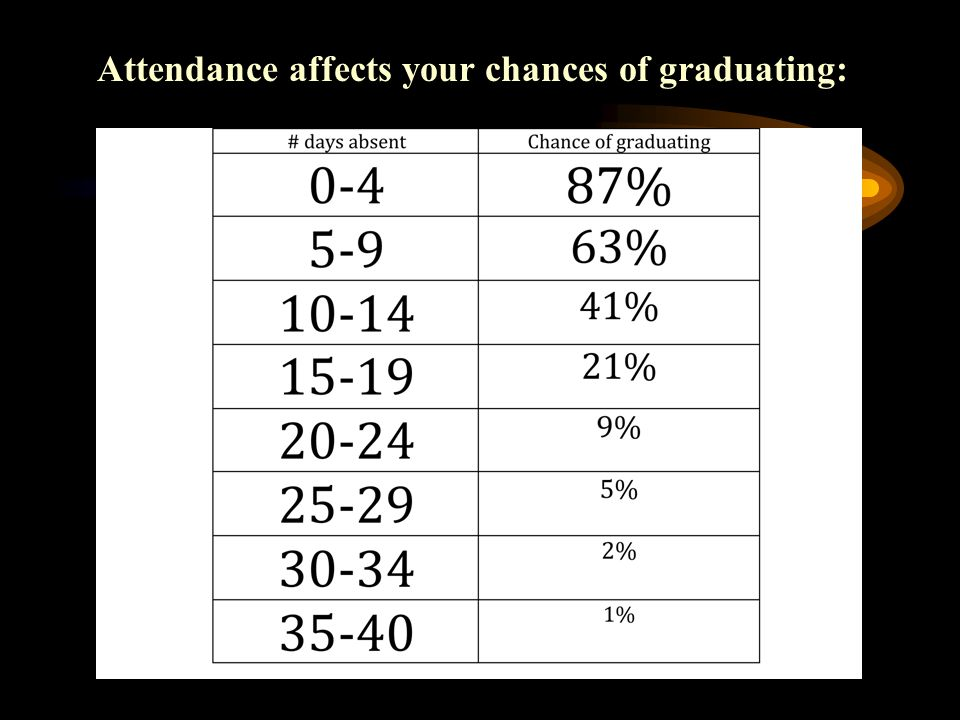 Attendance affects your chances of graduating: