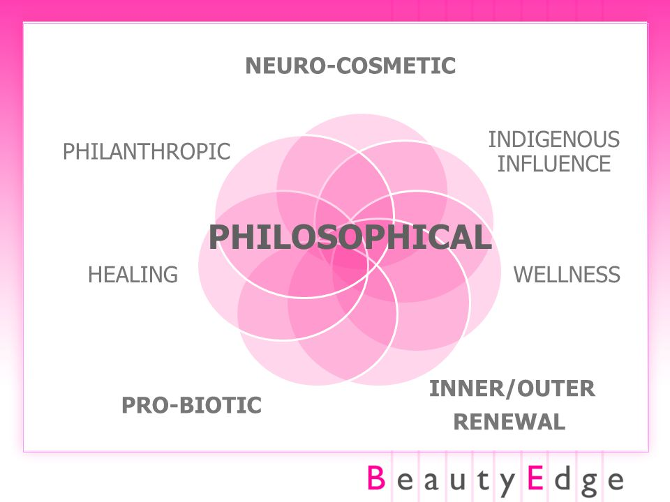 NEURO-COSMETIC INDIGENOUS INFLUENCE WELLNESS INNER/OUTER RENEWAL PRO-BIOTIC HEALING PHILANTHROPIC PHILOSOPHICAL