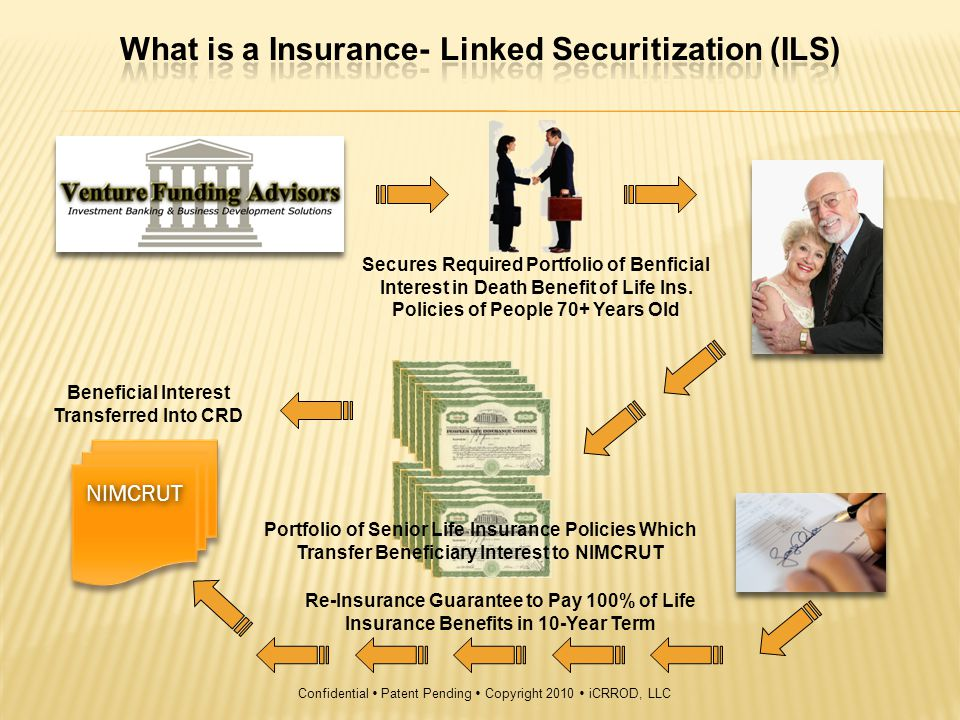 Insured Dies 1 Yr $750,000 $250,000 $1,000,000$500,000 Insured Dies 18 Months Initial Donation $ -5,000,000 At End of Term Re-insurance Pays all Policies that have not Matured – 100% Guaranteed As Insured s Die Policies Pay to Beneficiary CRD Increasing Return Balance $1,000,000* $ 1,000,000 $500,000* $ 1,500,000NIMCRUT $3,500,000* $ 5,000,000 * Less premiums & administrative fees to manage and maintain ILS,s ILS Re- Insurance Confidential  Patent Pending  Copyright 2010  iCRROD, LLC