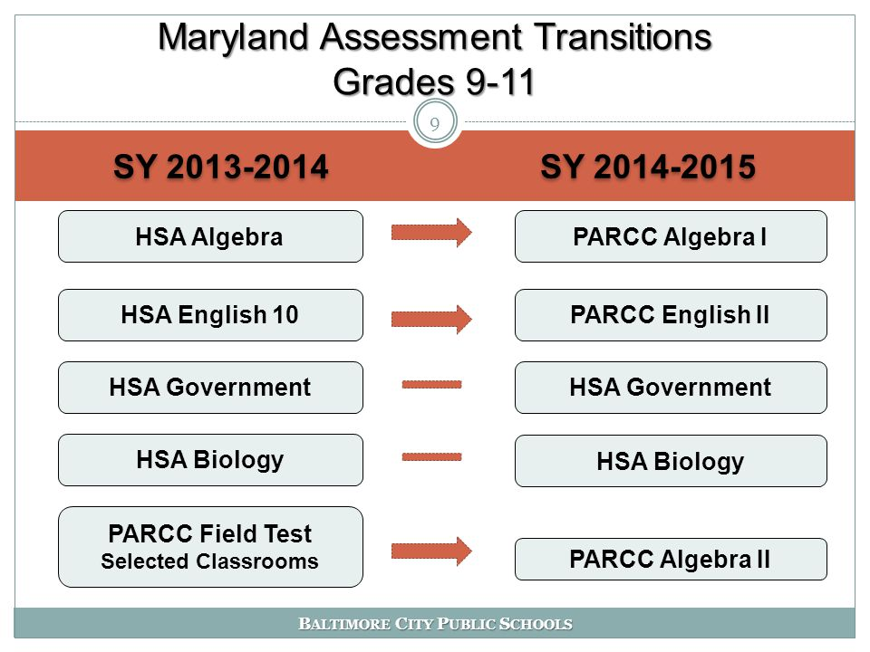 B ALTIMORE C ITY P UBLIC S CHOOLS SY 2013-2014 SY 2014-2015 Maryland Assessment Transitions Grades 9-11 9 HSA AlgebraPARCC Algebra I HSA English 10PARCC English II HSA Biology HSA Government PARCC Algebra II PARCC Field Test Selected Classrooms