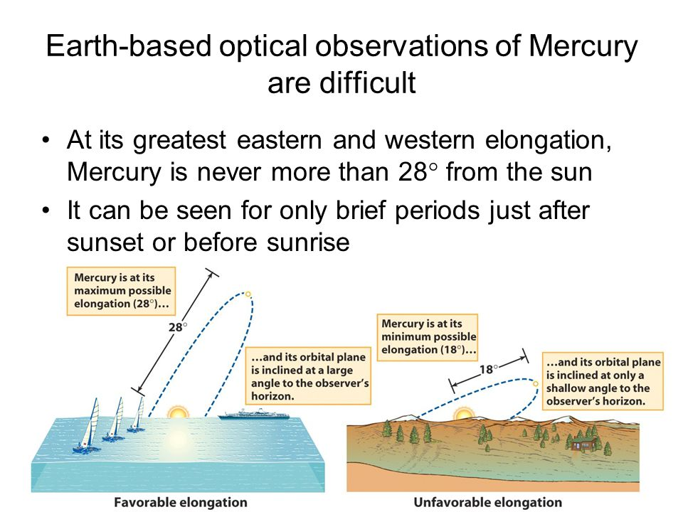 Earth-based optical observations of Mercury are difficult At its greatest eastern and western elongation, Mercury is never more than 28° from the sun It can be seen for only brief periods just after sunset or before sunrise