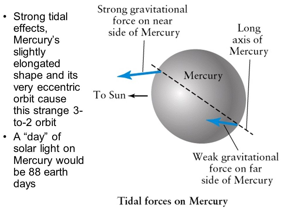 Strong tidal effects, Mercury's slightly elongated shape and its very eccentric orbit cause this strange 3- to-2 orbit A day of solar light on Mercury would be 88 earth days