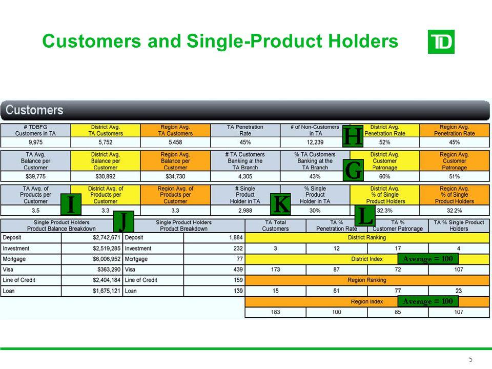Market Profile 4