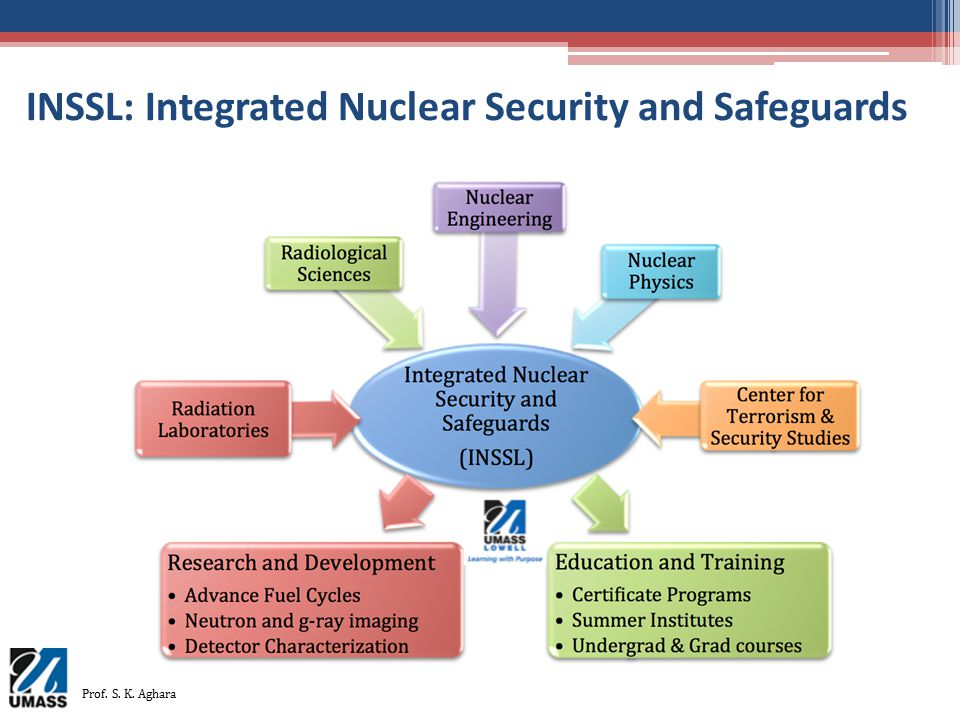 INSSL: Integrated Nuclear Security and Safeguards Prof. S. K. Aghara