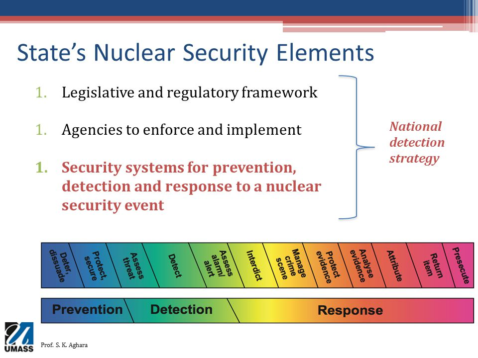 State's Nuclear Security Elements 1.Legislative and regulatory framework 1.Agencies to enforce and implement 1.Security systems for prevention, detect