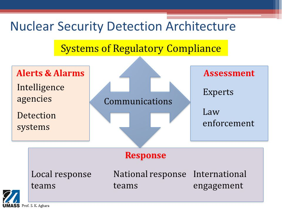 Response Assessment Alerts & Alarms Nuclear Security Detection Architecture Prof. S. K. Aghara Communications Law enforcement Intelligence agencies Sy