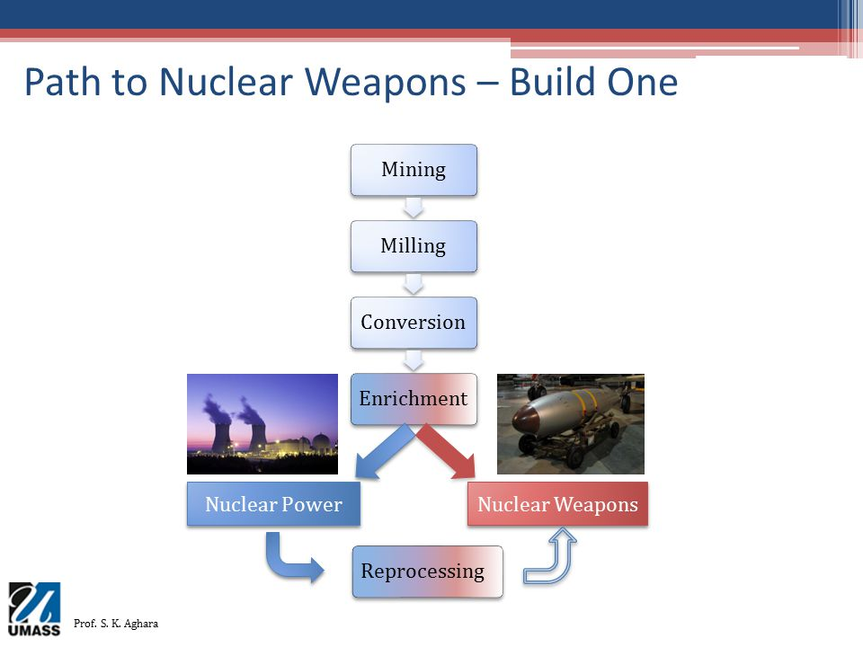 Path to Nuclear Weapons – Build One MiningMillingConversionEnrichment Nuclear Power Nuclear Weapons Reprocessing Prof. S. K. Aghara
