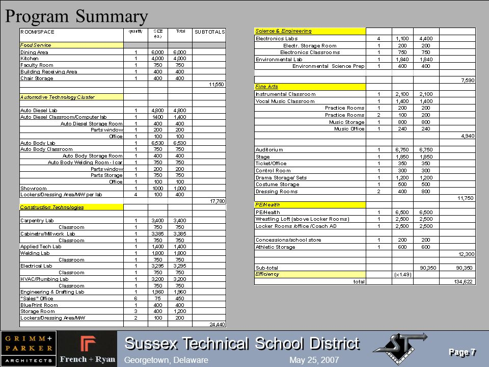 Sussex Technical School District Georgetown, Delaware May 25, 2007 Page 7 Program Summary