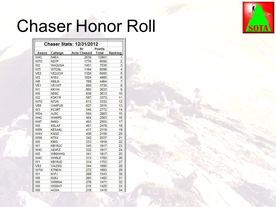 Chaser Honor Roll