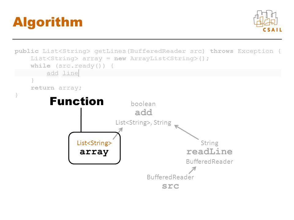array List readLine String BufferedReader src BufferedReader add boolean List, String Algorithm Function