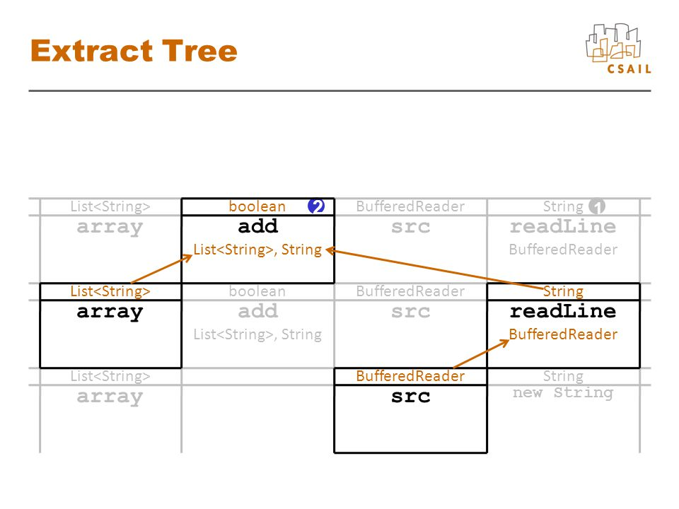 Extract Tree List BufferedReaderString List booleanBufferedReaderString List booleanBufferedReaderString add List, String srcreadLine BufferedReader arrayadd List, String readLine BufferedReader array src new String src 1 2
