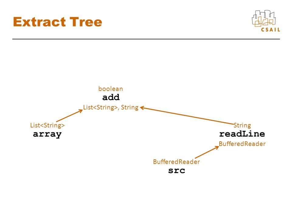 Extract Tree BufferedReader add List, String arrayreadLine BufferedReader src List String boolean