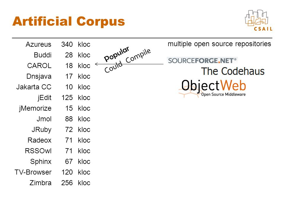 Artificial Corpus Azureus340 kloc Buddi28 kloc CAROL18 kloc Dnsjava17 kloc Jakarta CC10 kloc jEdit125 kloc jMemorize15 kloc Jmol88 kloc JRuby72 kloc Radeox71 kloc RSSOwl71 kloc Sphinx67 kloc TV-Browser120 kloc Zimbra256 kloc multiple open source repositories Popular Could Compile
