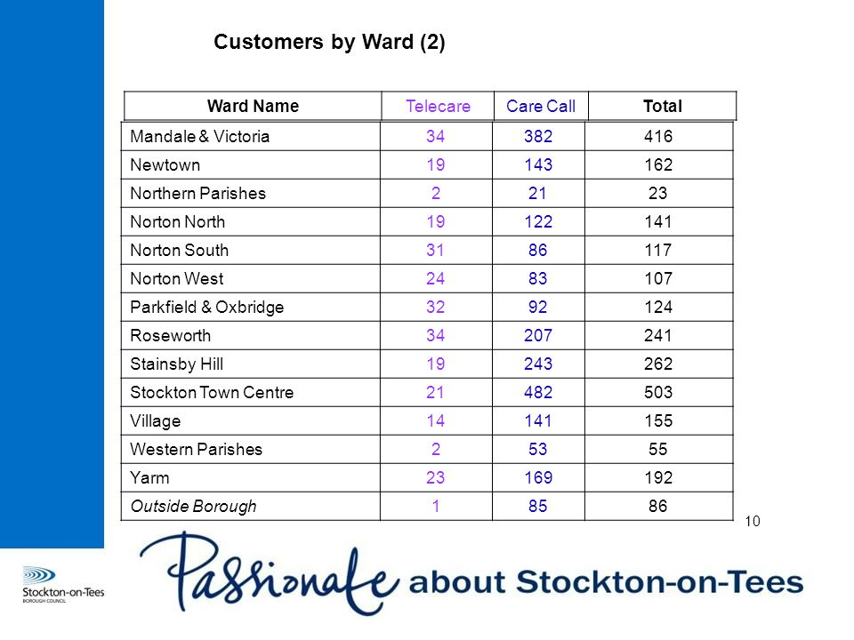 Customers by Ward (2) 10 Mandale & Victoria34382416 Newtown19143162 Northern Parishes22123 Norton North19122141 Norton South3186117 Norton West2483107 Parkfield & Oxbridge3292124 Roseworth34207241 Stainsby Hill19243262 Stockton Town Centre21482503 Village14141155 Western Parishes25355 Yarm23169192 Outside Borough18586 Ward NameTelecareCare CallTotal