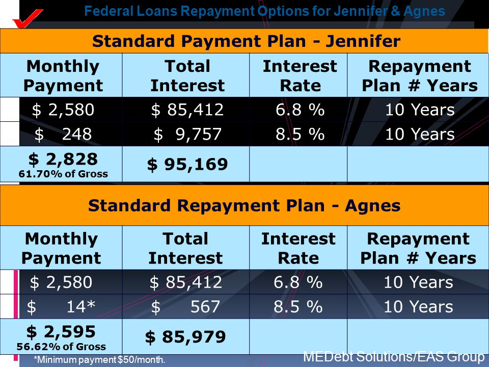 Standard Repayment Plan - Agnes Monthly Payment Total Interest Interest Rate Repayment Plan # Years $ 2,580$ 85,4126.8 %10 Years $ 14*$ 5678.5 %10 Yea