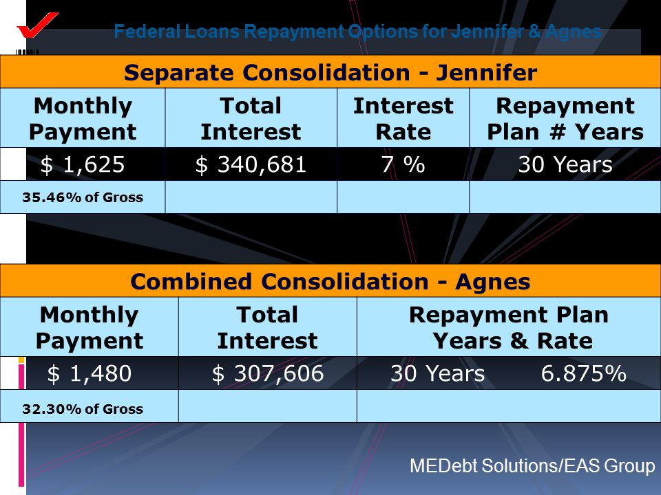 Separate Consolidation - Jennifer Monthly Payment Total Interest Interest Rate Repayment Plan # Years $ 1,625$ 340,6817 %30 Years 35.46% of Gross Comb
