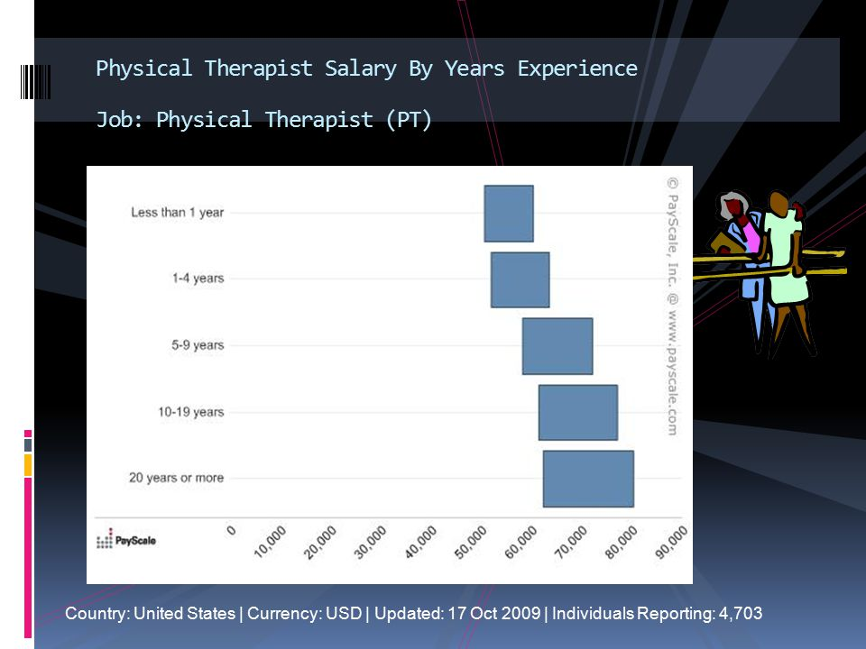 Physical Therapist Salary By Years Experience Job: Physical Therapist (PT) Country: United States | Currency: USD | Updated: 17 Oct 2009 | Individuals