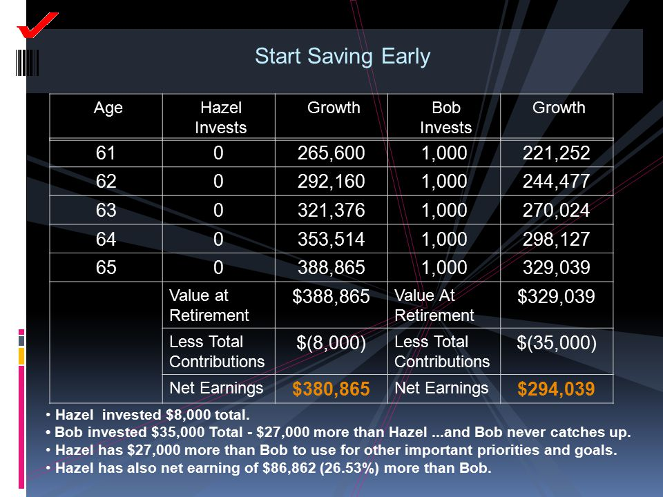 Start Saving Early AgeHazel Invests GrowthBob Invests Growth 610265,6001,000221,252 620292,1601,000244,477 630321,3761,000270,024 640353,5141,000298,1