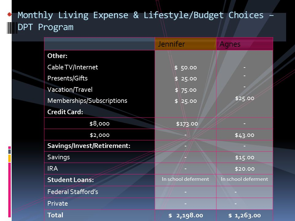 Monthly Living Expense & Lifestyle/Budget Choices – DPT Program TEXT JenniferAgnes Other: Cable TV/Internet Presents/Gifts Vacation/Travel Memberships
