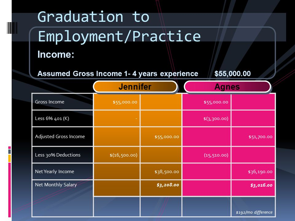 Graduation to Employment/Practice Income: Assumed Gross Income 1- 4 years experience$55,000.00 Gross Income$55,000.00 Less 6% 401 (K)- $(3,300.00) Adj
