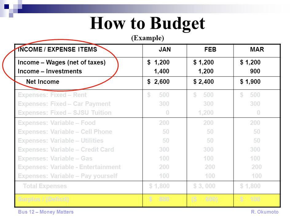 How to Budget (Example) INCOME / EXPENSE ITEMSJANFEBMAR Income – Wages (net of taxes) Income – Investments $ 1,200 1,400 $ 1,200 1,200 $ 1,200 900 Net Income $ 2,600 $ 2,400 $ 1,900 Expenses: Fixed – Rent Expenses: Fixed – Car Payment Expenses: Fixed – SJSU Tuition $ 500 300 0 $ 500 300 1,200 $ 500 300 0 Expenses: Variable – Food Expenses: Variable – Cell Phone Expenses: Variable – Utilities Expenses: Variable – Credit Card Expenses: Variable – Gas Expenses: Variable - Entertainment Expenses: Variable – Pay yourself 200 50 300 100 200 100 200 50 300 100 200 100 200 50 300 100 200 100 Total Expenses $ 1,800 $ 3, 000 $ 1,800 Surplus / (Deficit) $ 800 ($ 600) $ 100 Bus 12 – Money Matters R.