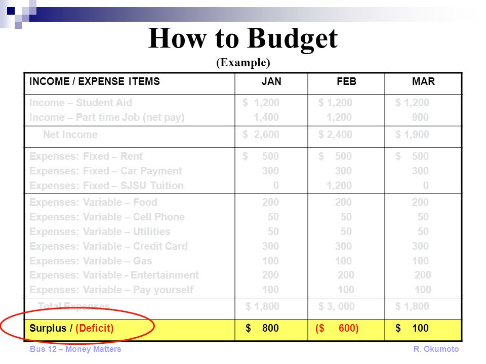 How to Budget (Example) INCOME / EXPENSE ITEMSJANFEBMAR Income – Student Aid Income – Part time Job (net pay) $ 1,200 1,400 $ 1,200 1,200 $ 1,200 900