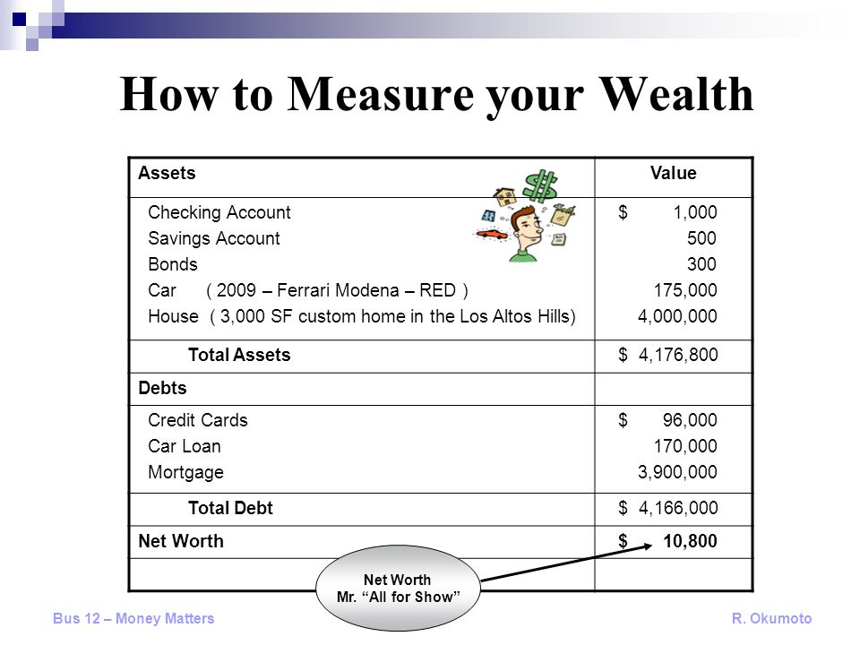 How to Measure your Wealth AssetsValue Checking Account Savings Account Bonds Car ( 2009 – Ferrari Modena – RED ) House ( 3,000 SF custom home in the