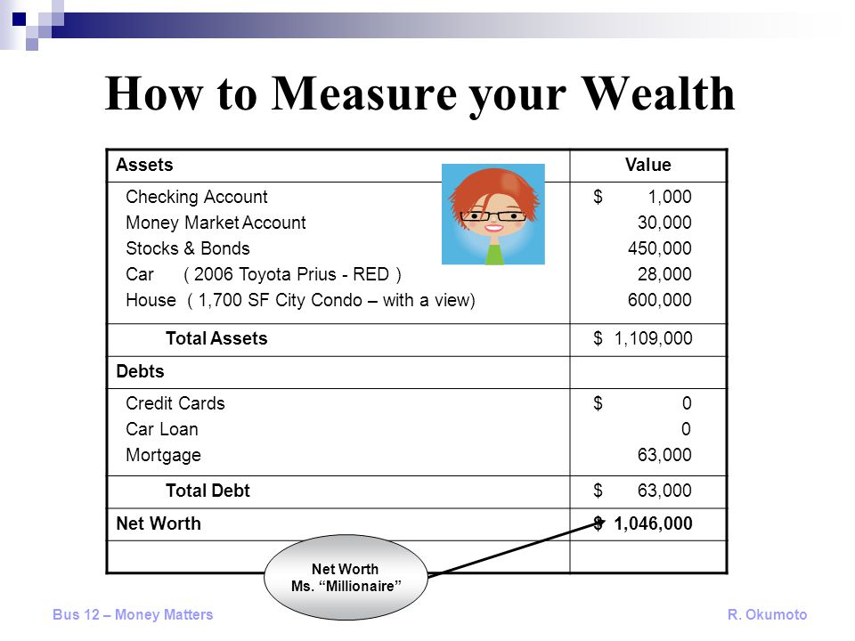 How to Measure your Wealth AssetsValue Checking Account Money Market Account Stocks & Bonds Car ( 2006 Toyota Prius - RED ) House ( 1,700 SF City Condo – with a view) $ 1,000 30,000 450,000 28,000 600,000 Total Assets $ 1,109,000 Debts Credit Cards Car Loan Mortgage $ 0 0 63,000 Total Debt $ 63,000 Net Worth $ 1,046,000 Net Worth Ms.