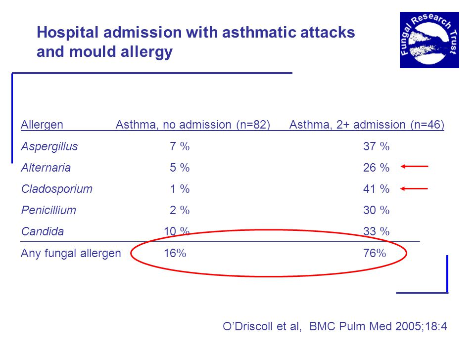 AllergenAsthma, no admission (n=82) Asthma, 2+ admission (n=46) Aspergillus 7 % 37 % Alternaria 5 % 26 % Cladosporium 1 % 41 % Penicillium 2 % 30 % Candida10 % 33 % Any fungal allergen16% 76% Hospital admission with asthmatic attacks and mould allergy O'Driscoll et al, BMC Pulm Med 2005;18:4