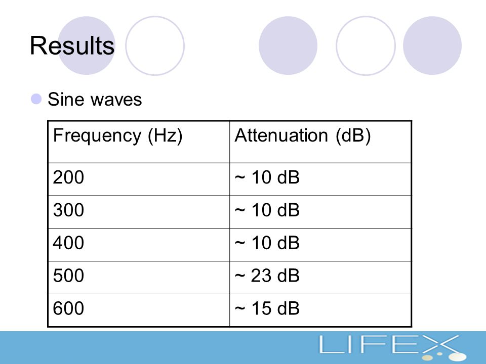 Results Sine waves Frequency (Hz)Attenuation (dB) 200~ 10 dB 300~ 10 dB 400~ 10 dB 500~ 23 dB 600~ 15 dB