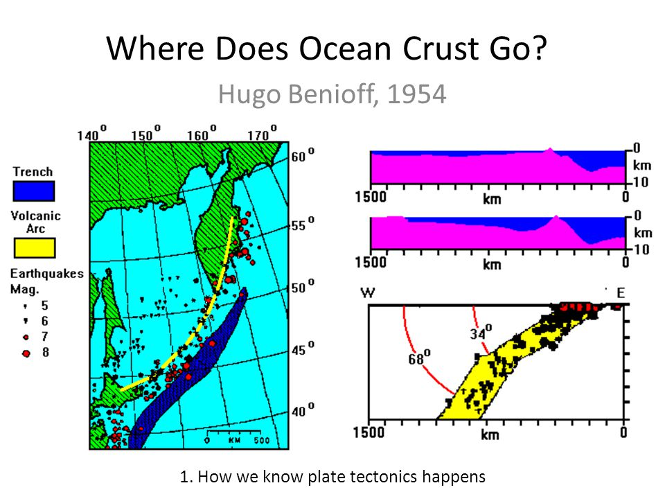 Where Does Ocean Crust Go? Hugo Benioff, 1954 1. How we know plate tectonics happens