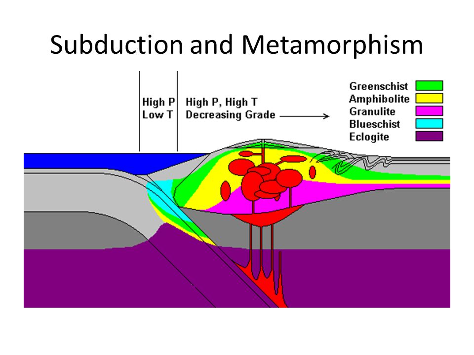 Subduction and Metamorphism