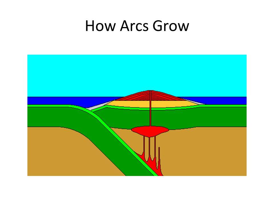 How Arcs Grow