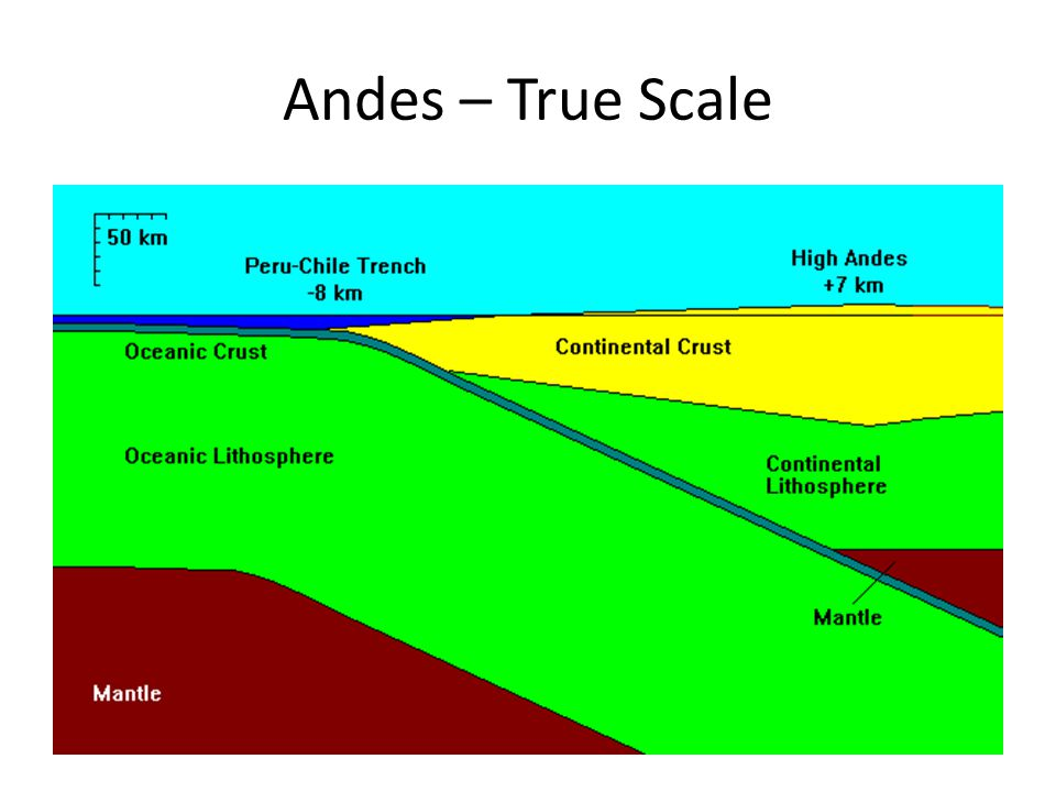 Andes – True Scale