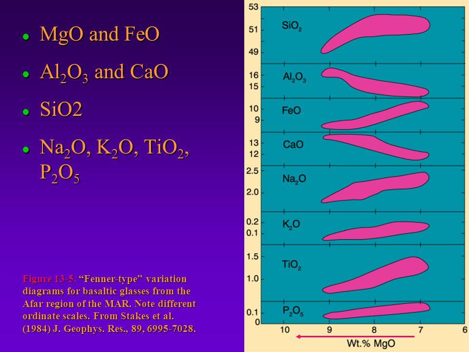 l MgO and FeO l Al 2 O 3 and CaO l SiO2 l Na 2 O, K 2 O, TiO 2, P 2 O 5 Figure 13-5.