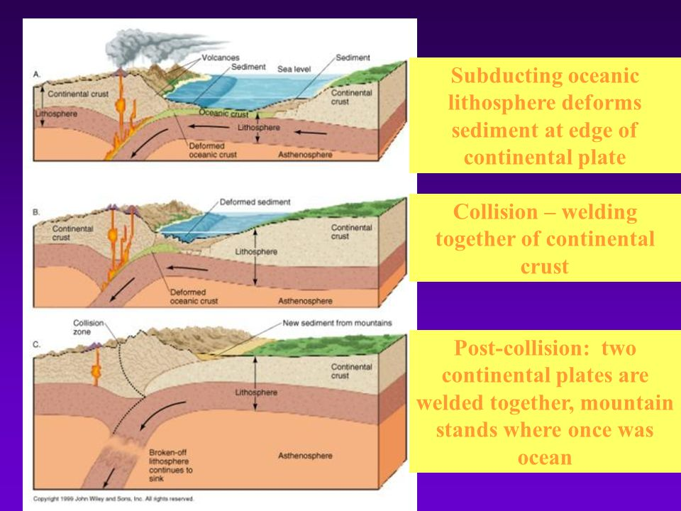 Subducting oceanic lithosphere deforms sediment at edge of continental plate Collision – welding together of continental crust Post-collision: two continental plates are welded together, mountain stands where once was ocean