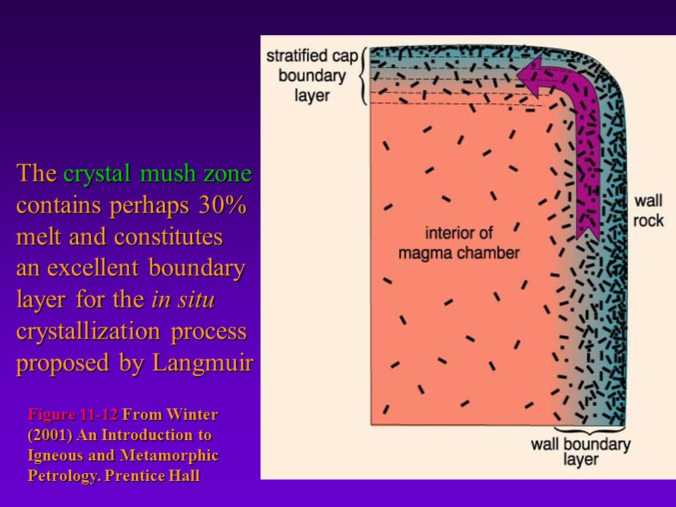 The crystal mush zone contains perhaps 30% melt and constitutes an excellent boundary layer for the in situ crystallization process proposed by Langmu
